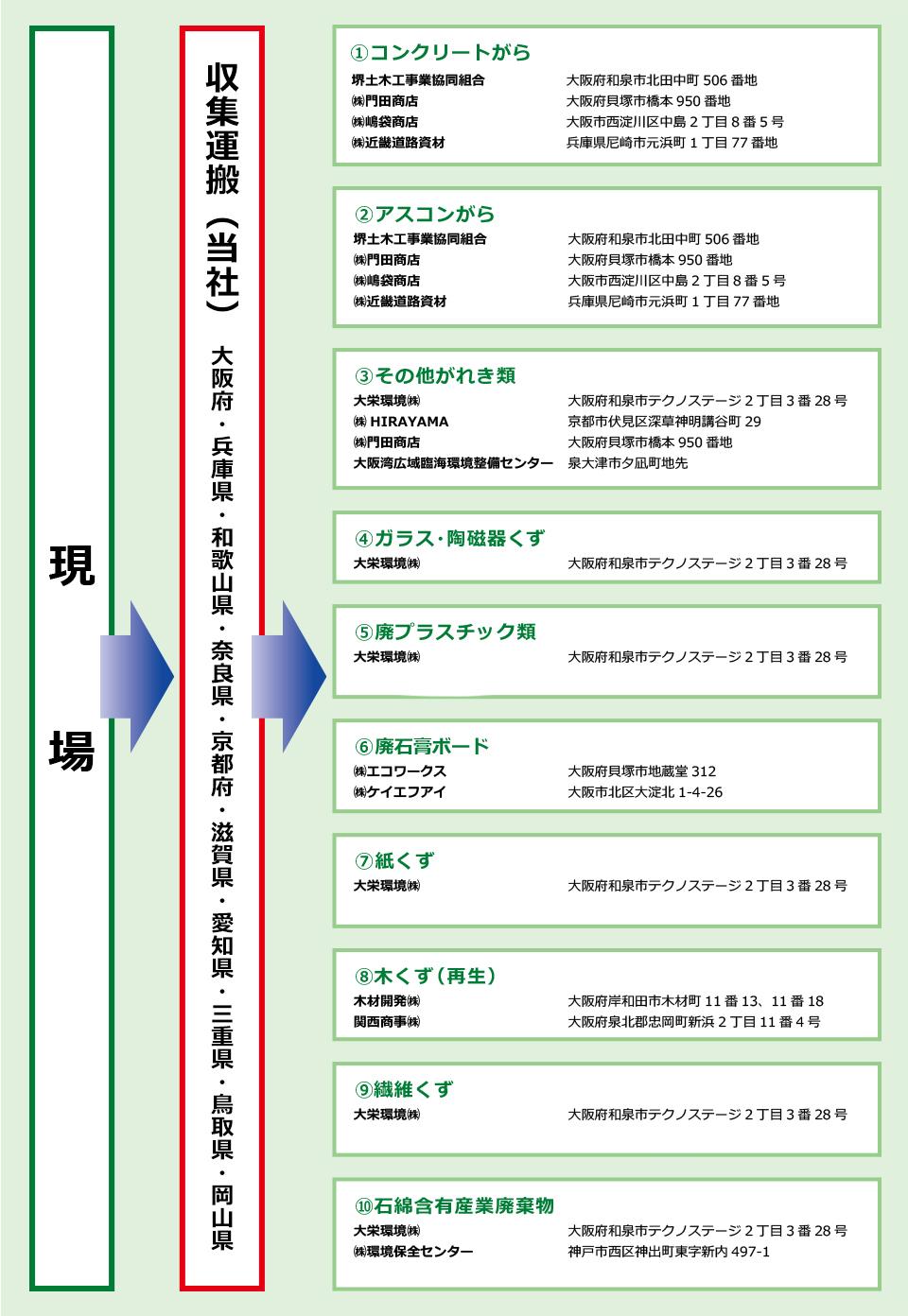 平成興業株式会社 産業廃棄物処理系統図
